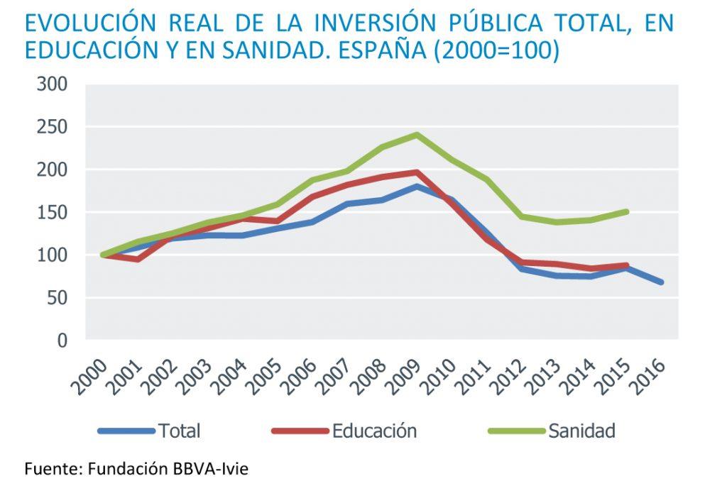 La inversión pública en infraestructuras educativas ha caído un 55% desde 2009