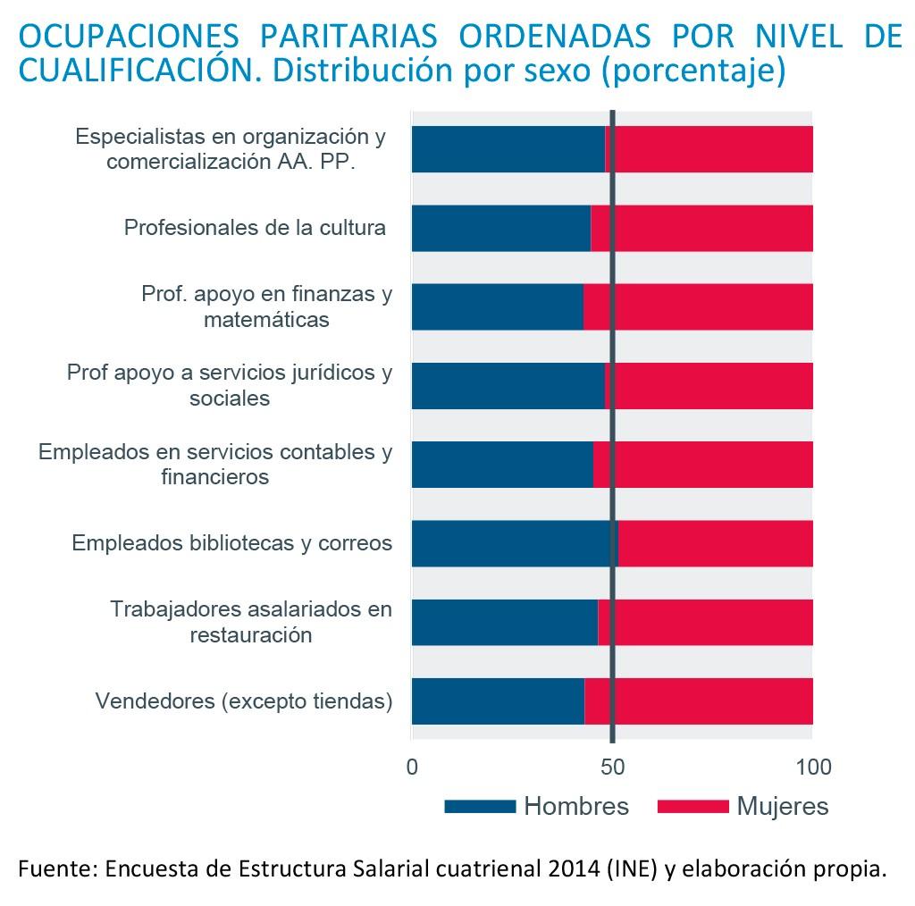 La brecha de género se reduce un 43% en las ocupaciones en