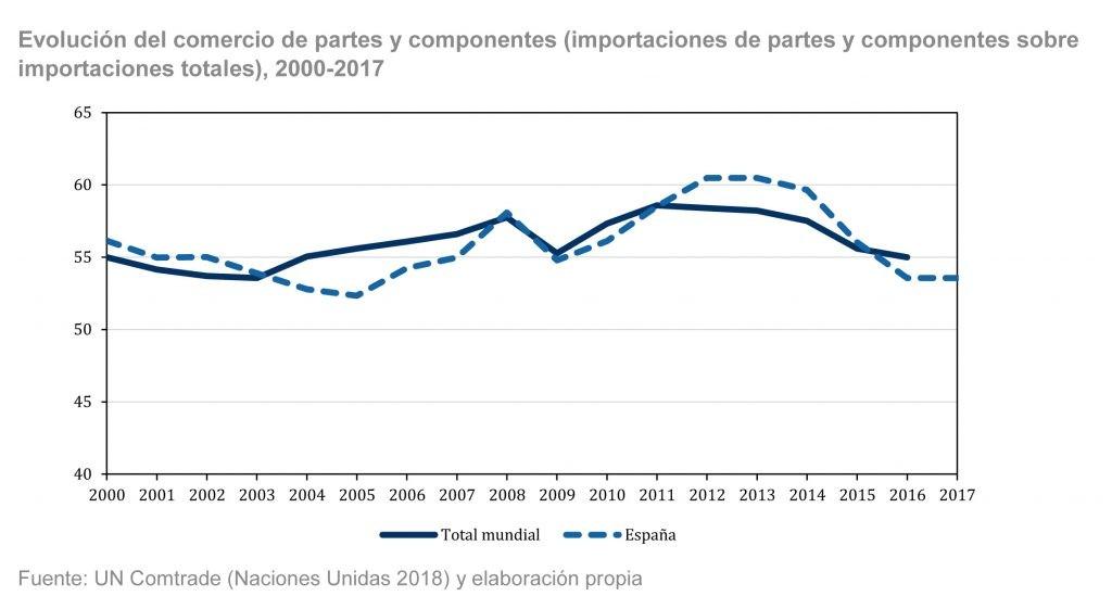 La competitividad española en las cadenas de valor globales