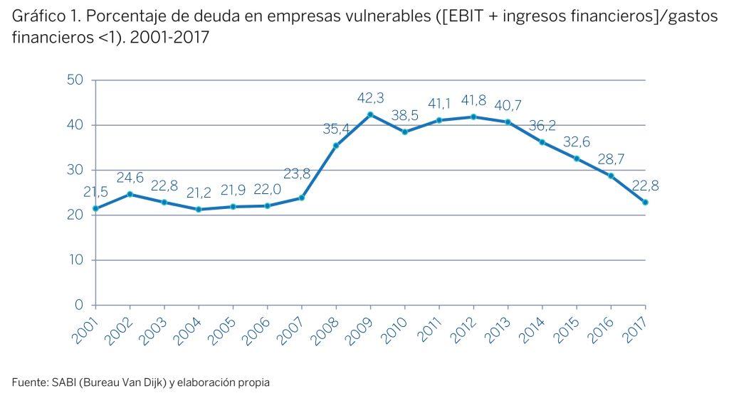 El porcentaje del beneficio que las empresas españolas destinan a pagar su deuda ha caído a más de la mitad desde el inicio de la crisis