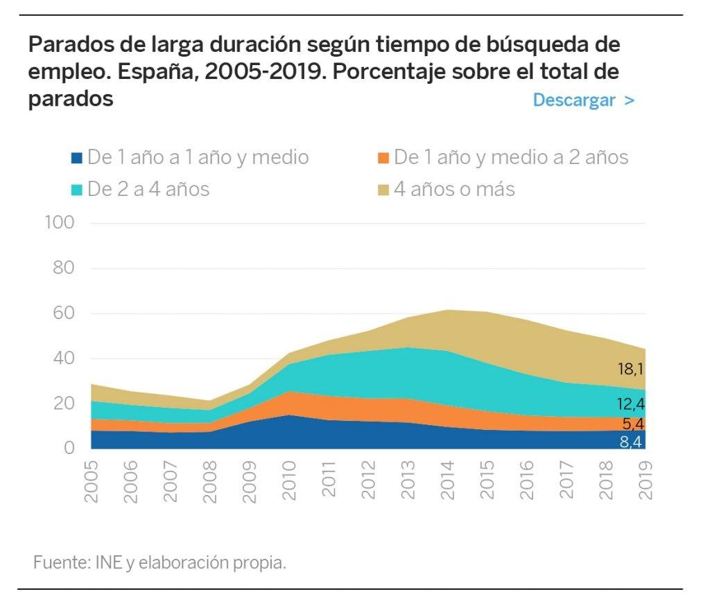 El desempleo de larga duración alcanza al 44,3% de los parados y las diferencias entre las regiones aumentan hasta casi duplicarse en los años de la recuperación
